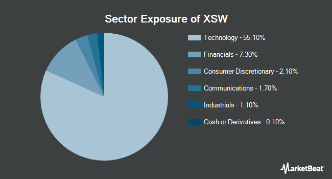 Sector Exposure of SPDR S&P Software & Services ETF (NYSEARCA:XSW)