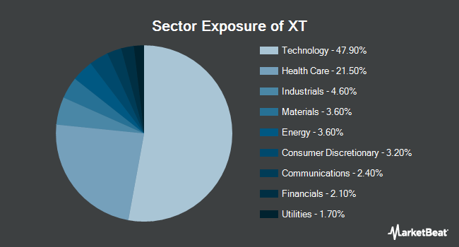Sector Exposure of iShares Exponential Technologies ETF (NYSEARCA:XT)
