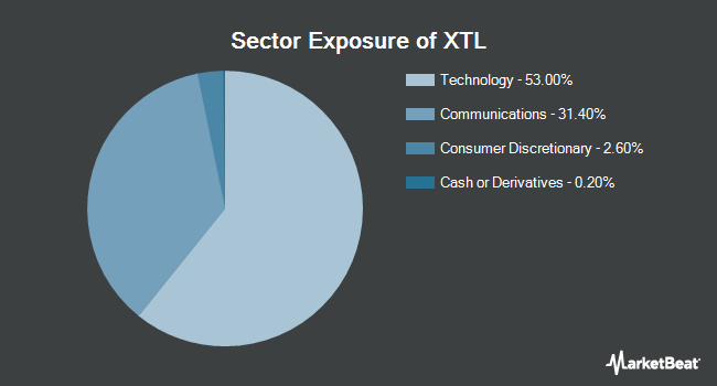 Sector Exposure of SPDR S&P Telecom ETF (NYSEARCA:XTL)