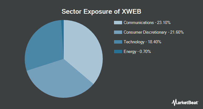 Sector Exposure of SPDR S&P Internet ETF (NYSEARCA:XWEB)
