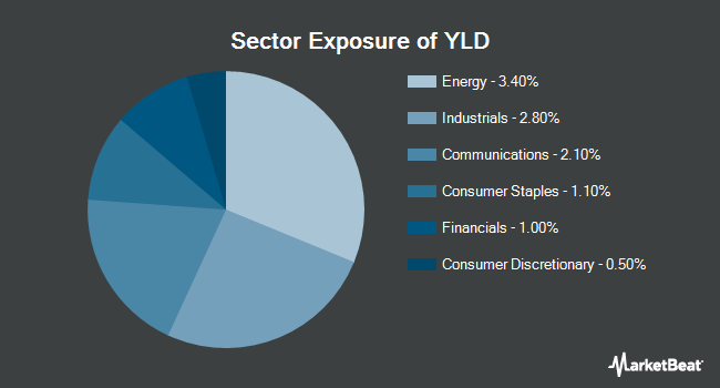 Sector Exposure of Principal Edge Active Income ETF (NYSEARCA:YLD)