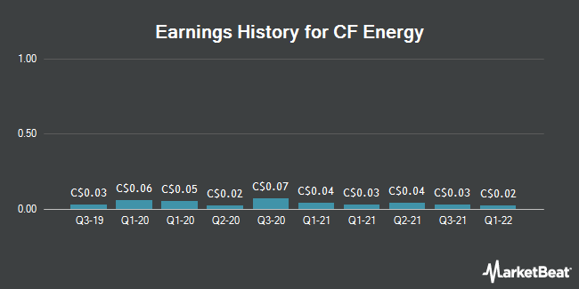 Earnings History for CF Energy (CVE:CFY)