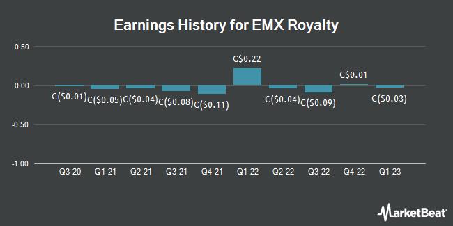 Earnings History for Emx Royalty (CVE:EMX)
