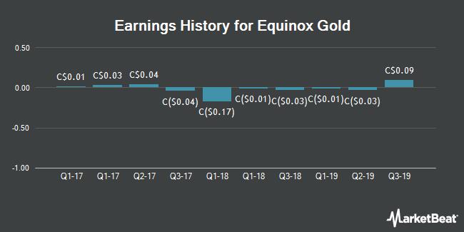 Earnings History for Equinox Gold (CVE:EQX)