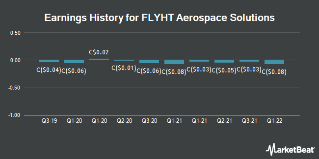 Earnings History for FLYHT Aerospace Solutions (CVE:FLY)
