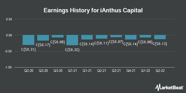 Earnings History for iAnthus Capital (CVE:IAN)