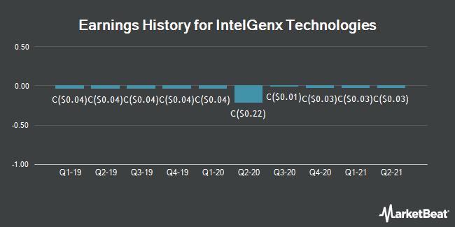 Earnings History for IntelGenx Technologies (CVE:IGX)