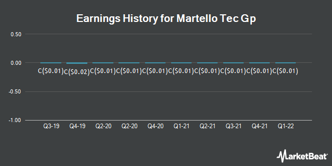 Earnings History for Martello Tec Gp (CVE:MTL)