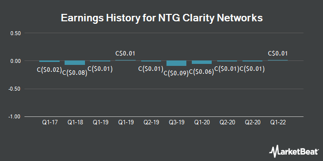 Earnings History for NTG Clarity Networks (CVE:NCI)