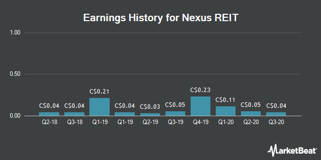 Earnings History for Nexus REIT (CVE:NXR)