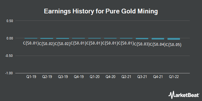 Earnings History for Pure Gold Mining (CVE:PGM)