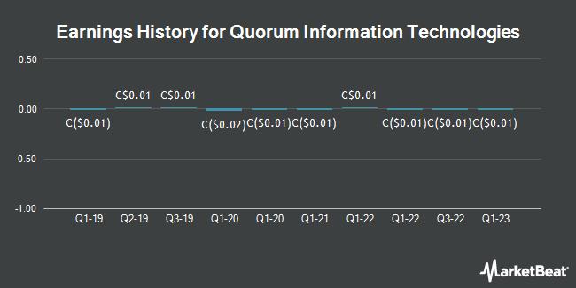 Earnings History for Quorum Information Technologies (CVE:QIS)