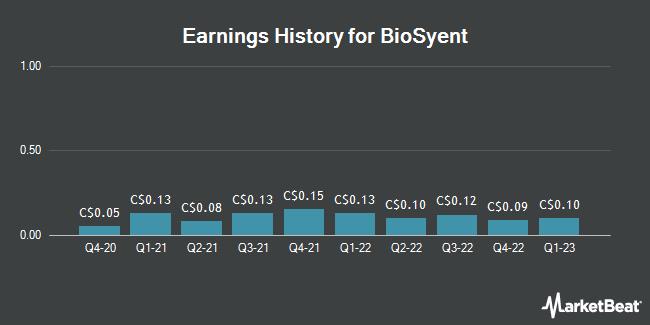 Earnings History for Biosyent (CVE:RX)