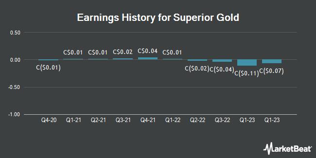Earnings History for Superior Gold (CVE:SGI)