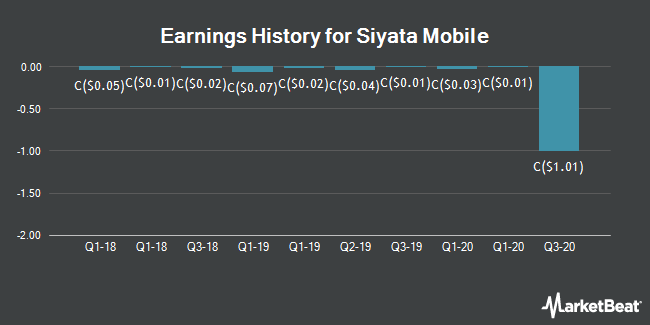 Earnings History for Siyata Mobile (CVE:SIM)