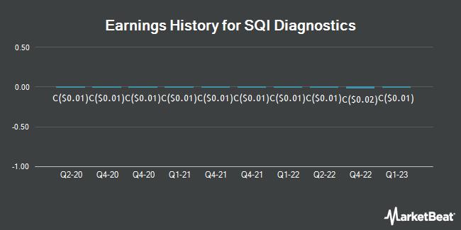 Earnings History for SQI Diagnostics (CVE:SQD)