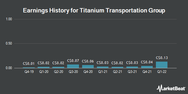 Earnings History for Titanium Transportation Group (CVE:TTR)