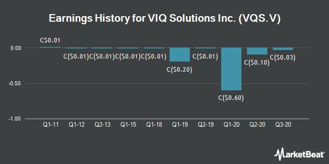 Earnings History for VIQ Solutions (CVE:VQS)