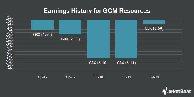 Earnings History for GCM Resources (LON:GCM)
