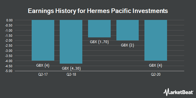 Earnings History for Hermes Pacific Investments (LON:HPAC)