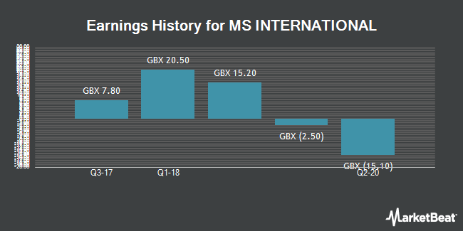 Earnings History for MS International (LON:MSI)