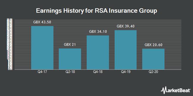 Earnings History for RSA Insurance Group (LON:RSA)