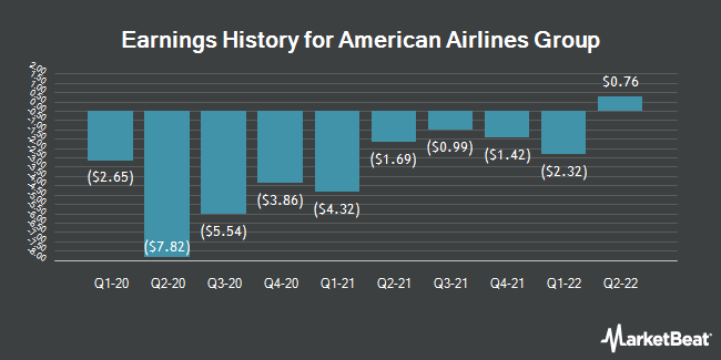 Earnings History for American Airlines Group (NASDAQ:AAL)