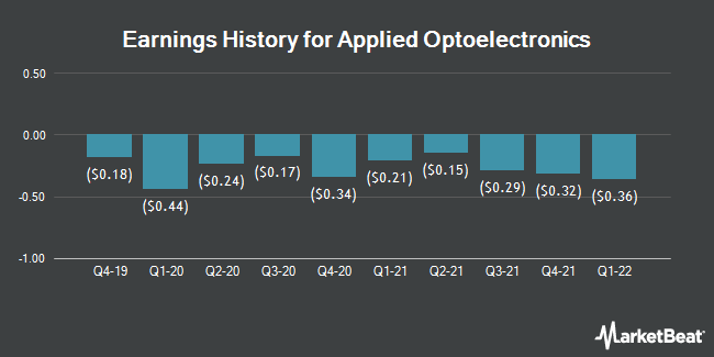 Earnings History for Applied Optoelectronics (NASDAQ:AAOI)