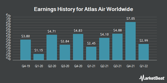 Earnings History for Atlas Air Worldwide (NASDAQ:AAWW)