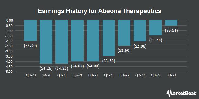 Earnings History for Abeona Therapeutics (NASDAQ:ABEO)