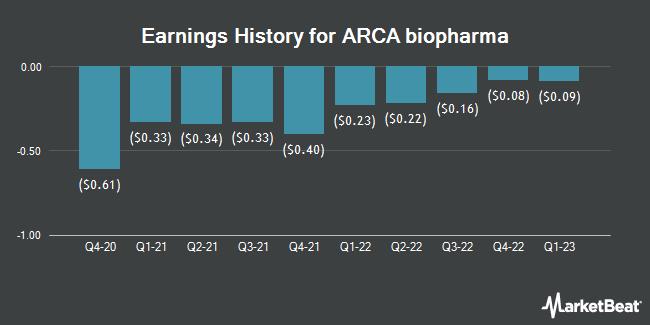 Earnings History for Arca Biopharma (NASDAQ:ABIO)