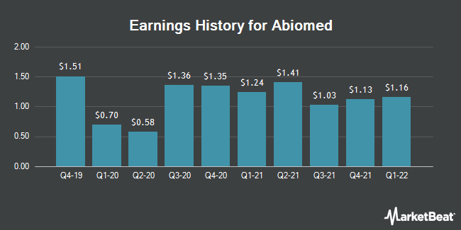 Earnings History for ABIOMED (NASDAQ:ABMD)