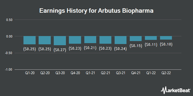 Earnings History for Arbutus Biopharma (NASDAQ:ABUS)