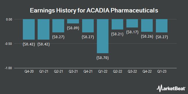 Earnings History for ACADIA Pharmaceuticals (NASDAQ:ACAD)