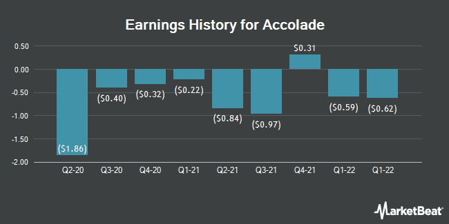 Earnings History for Accolade (NASDAQ:ACCD)