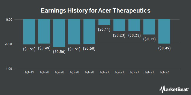 Earnings History for Acer Therapeutics (NASDAQ:ACER)