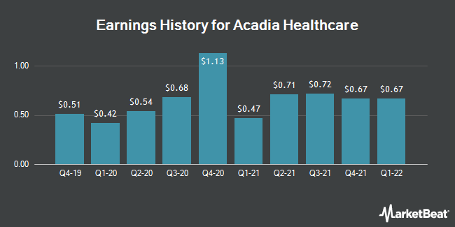 Earnings History for Acadia Healthcare (NASDAQ:ACHC)