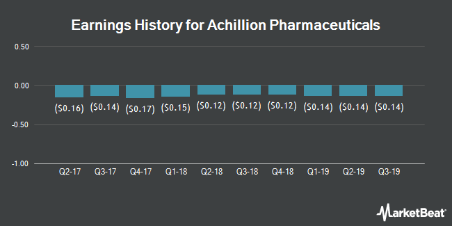 Earnings History for Achillion Pharmaceuticals (NASDAQ:ACHN)