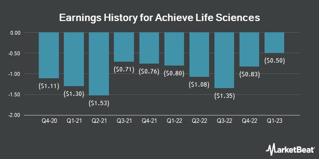 Earnings History for Achieve Life Sciences (NASDAQ:ACHV)