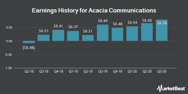 Earnings History for Acacia Communications (NASDAQ:ACIA)