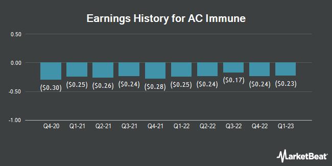 Earnings History for AC Immune (NASDAQ:ACIU)