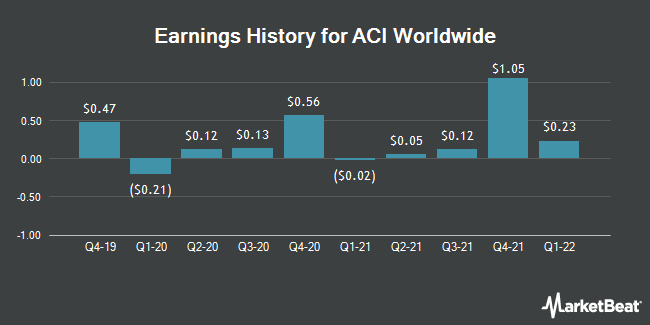 Earnings History for ACI Worldwide (NASDAQ:ACIW)