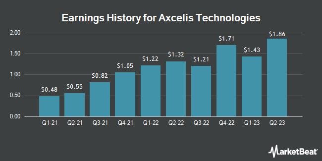 Earnings History for Axcelis Technologies (NASDAQ:ACLS)
