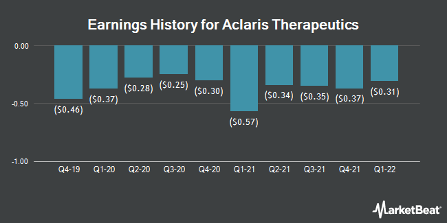 Earnings History for Aclaris Therapeutics (NASDAQ:ACRS)
