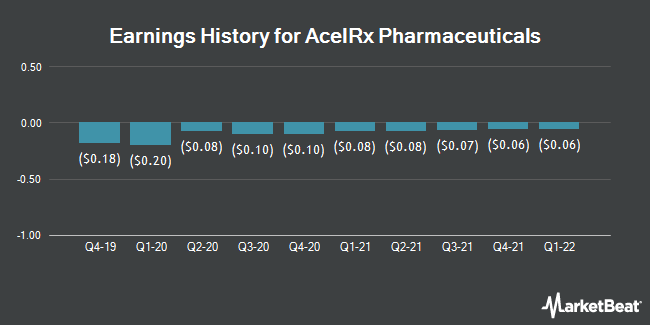 Earnings History for AcelRx Pharmaceuticals (NASDAQ:ACRX)