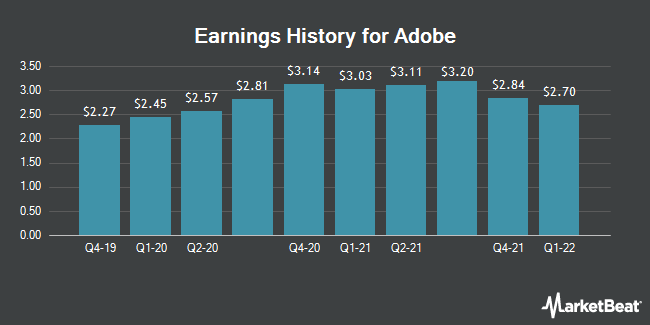 Earnings History for Adobe (NASDAQ:ADBE)