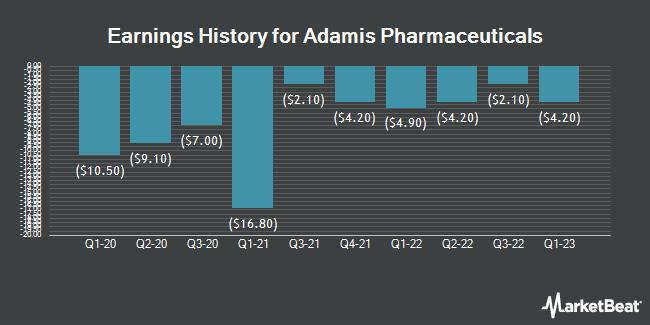 Earnings History for Adamis Pharmaceuticals (NASDAQ:ADMP)