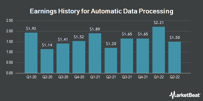 Earnings History for Automatic Data Processing (NASDAQ:ADP)