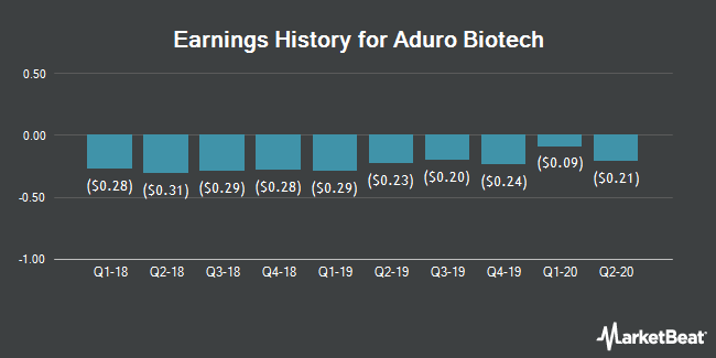 Earnings History for Aduro BioTech (NASDAQ:ADRO)