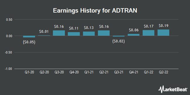 Earnings History for ADTRAN (NASDAQ:ADTN)